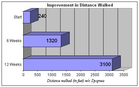 walking results